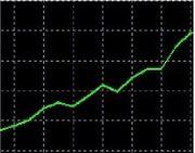 4 Rendite Investment 4 Prozent